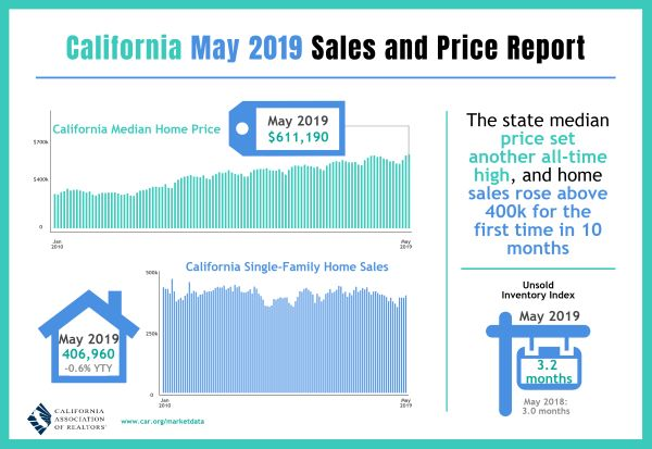 201905 Sales and Price Infographic web 600