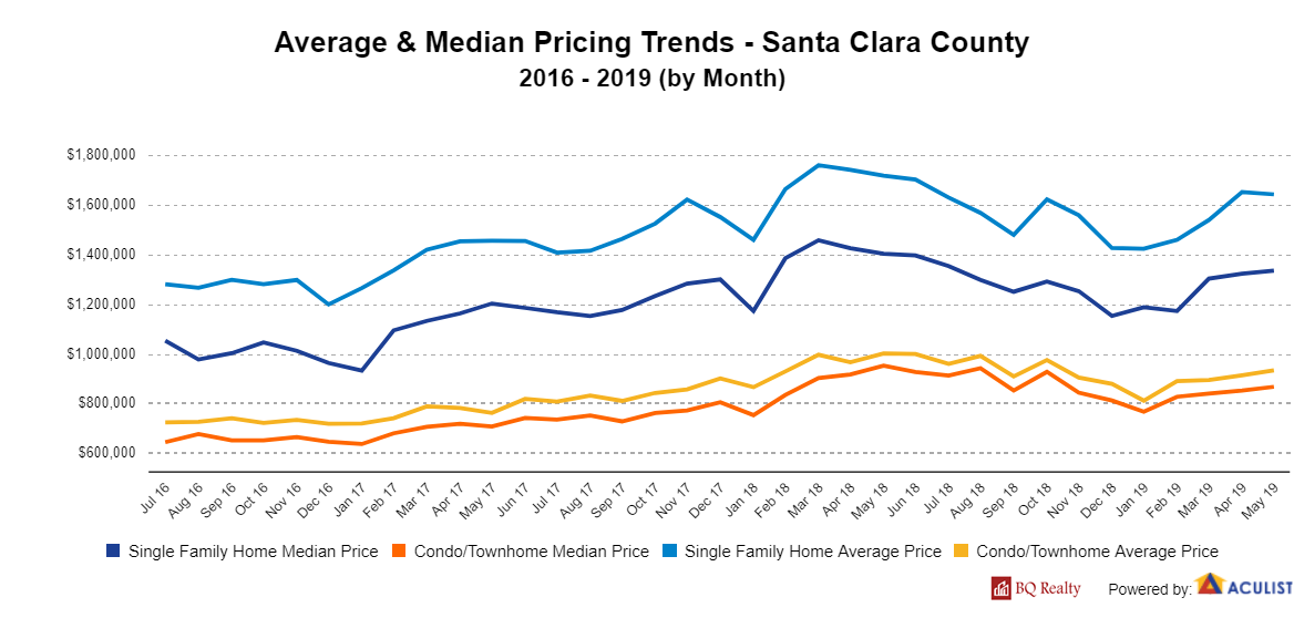 AverageMedianPricingTrends SantaClaraCounty with logo