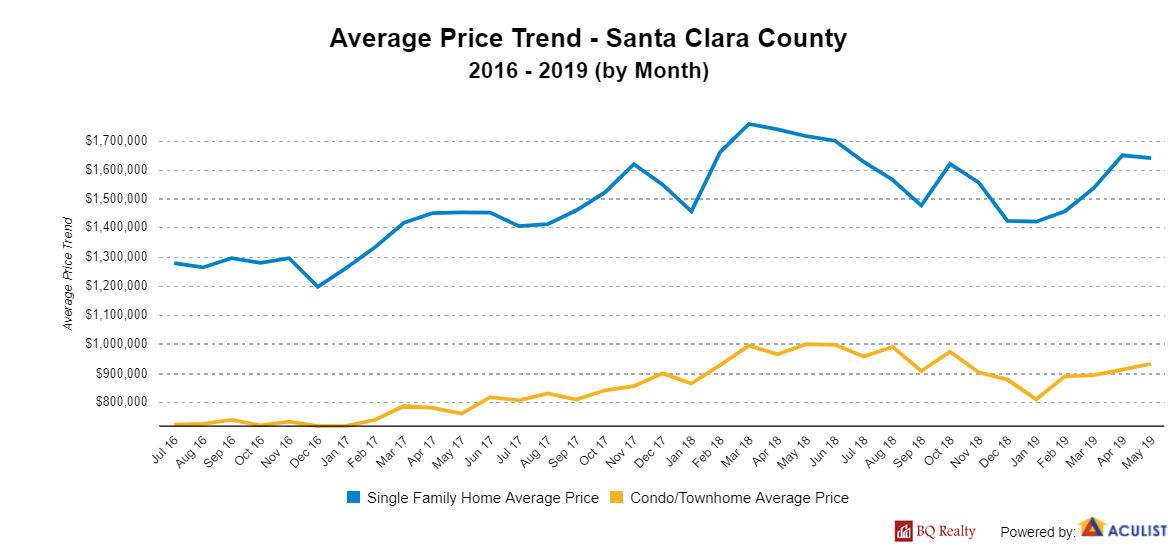 AveragePriceTrend SantaClaraCounty with logo