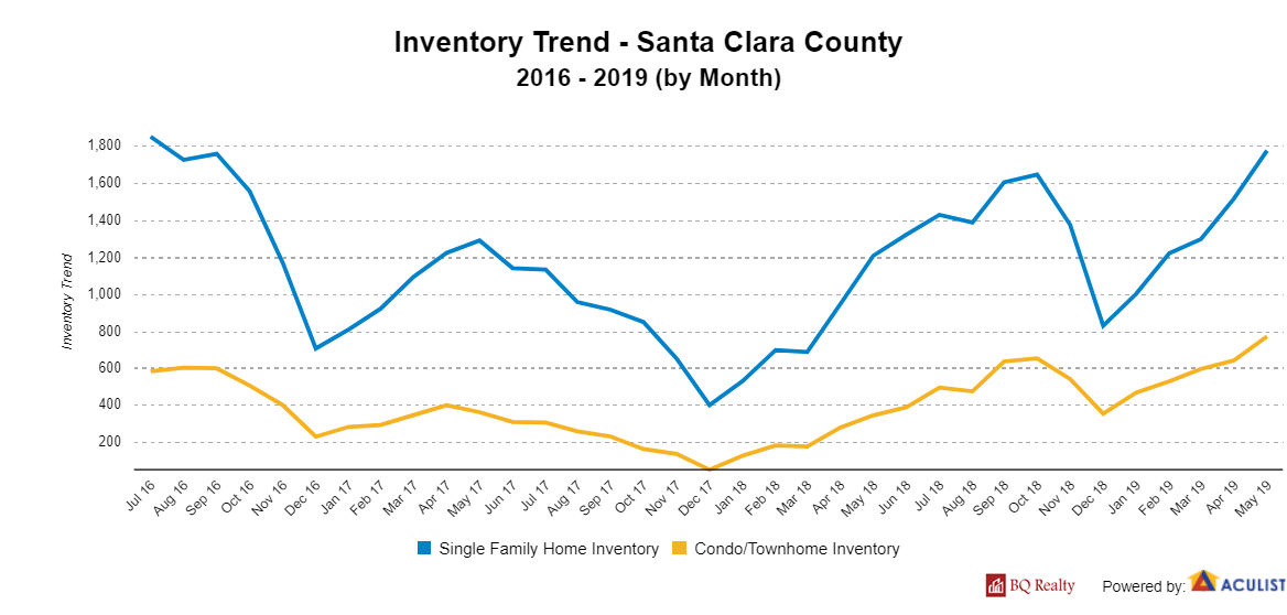 InventoryTrend SantaClaraCounty with logo