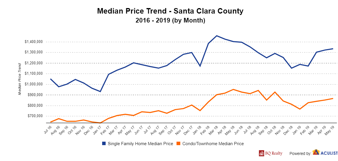 MedianPriceTrend SantaClaraCounty with logo