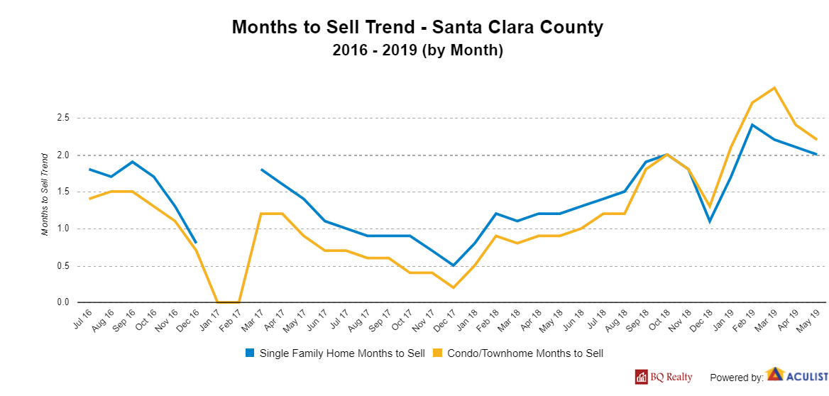 MonthstoSellTrend SantaClaraCounty with logo
